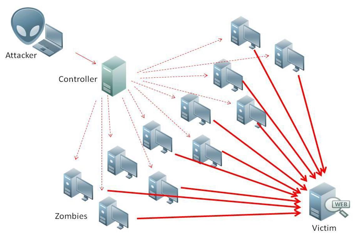 DDOS aanval voorbeeld