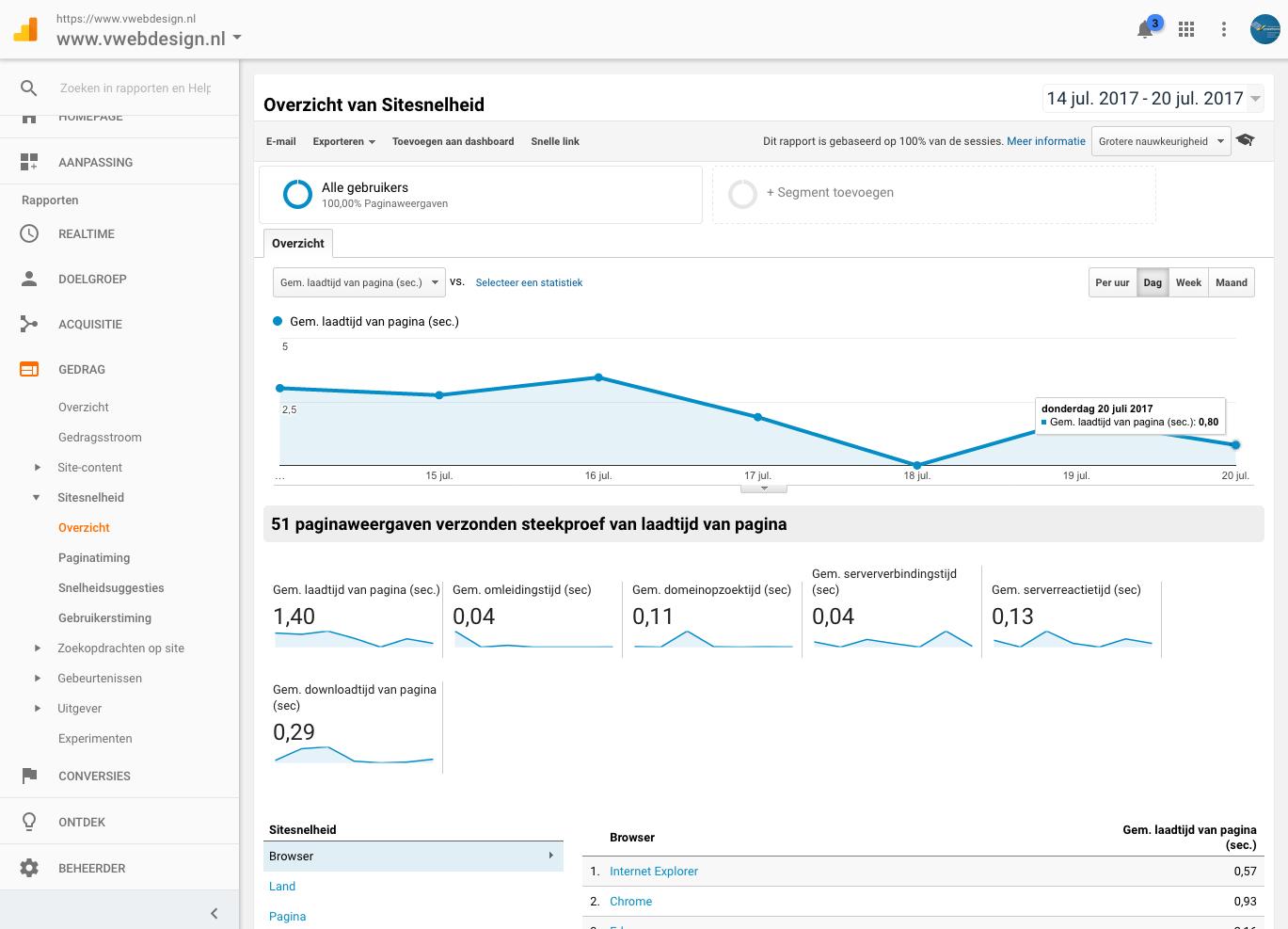 Snelheid van website testen in Analytics